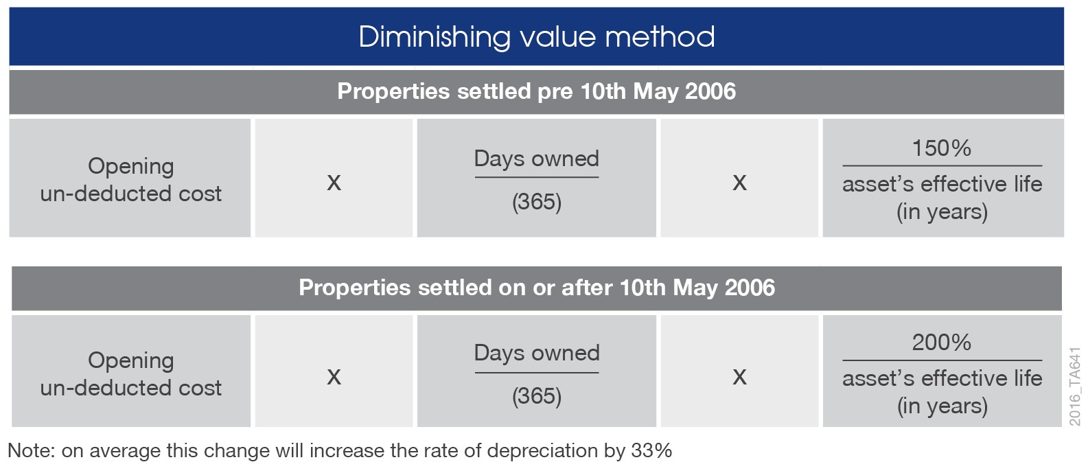 Tax Depreciation method