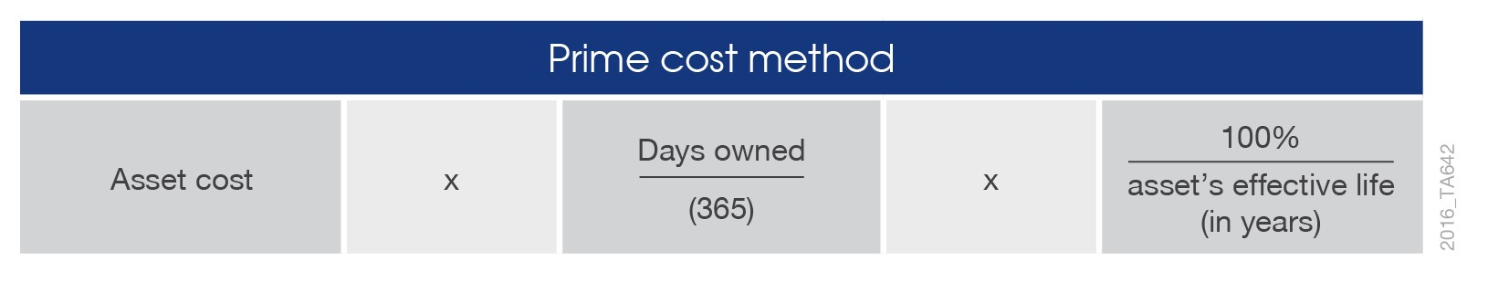 Tax Depreciation method